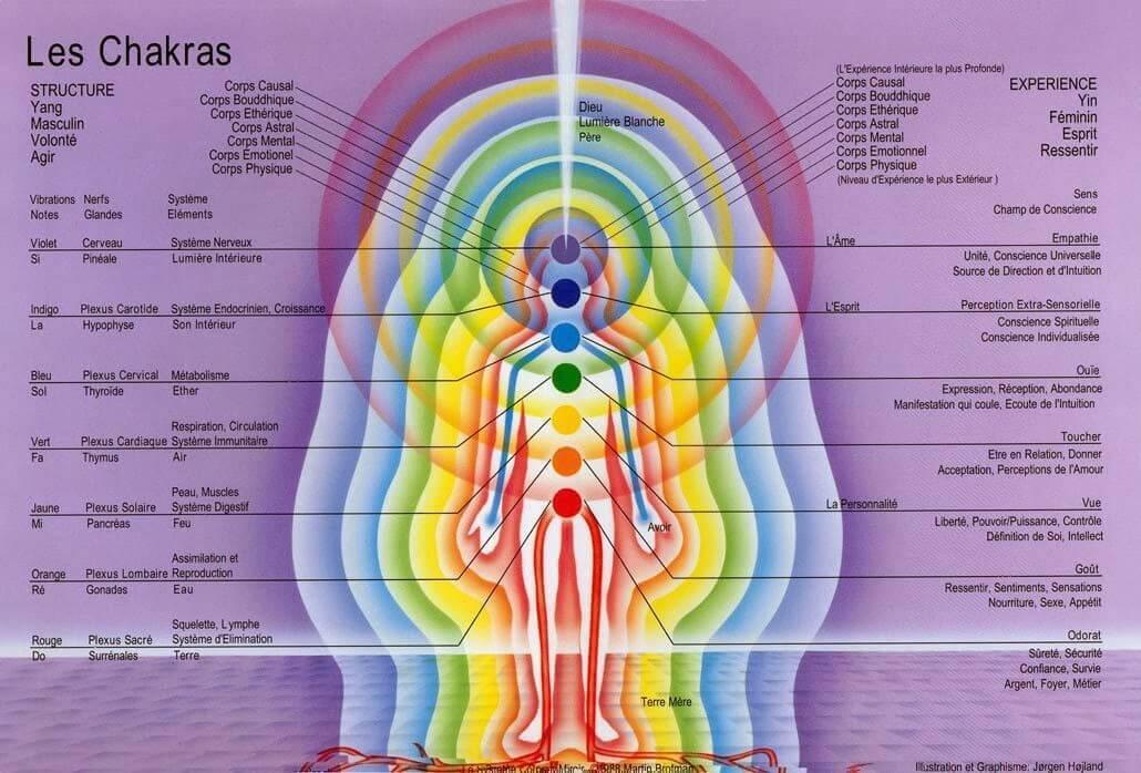Vérification de l'énergie après la prise de Lapis Elixir