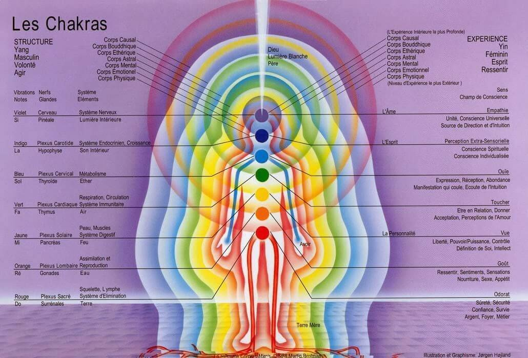 Holistic medicine, action on the Chakras